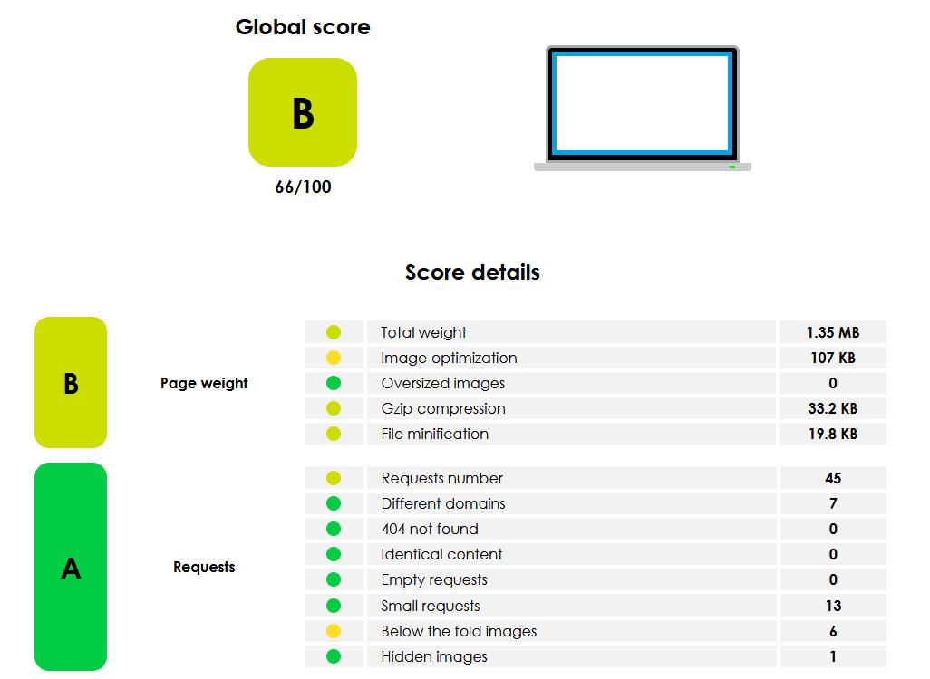 WordPress schneller machen: die Ladegeschwindigkeit einer Website mit Yellow Lab Tools testen