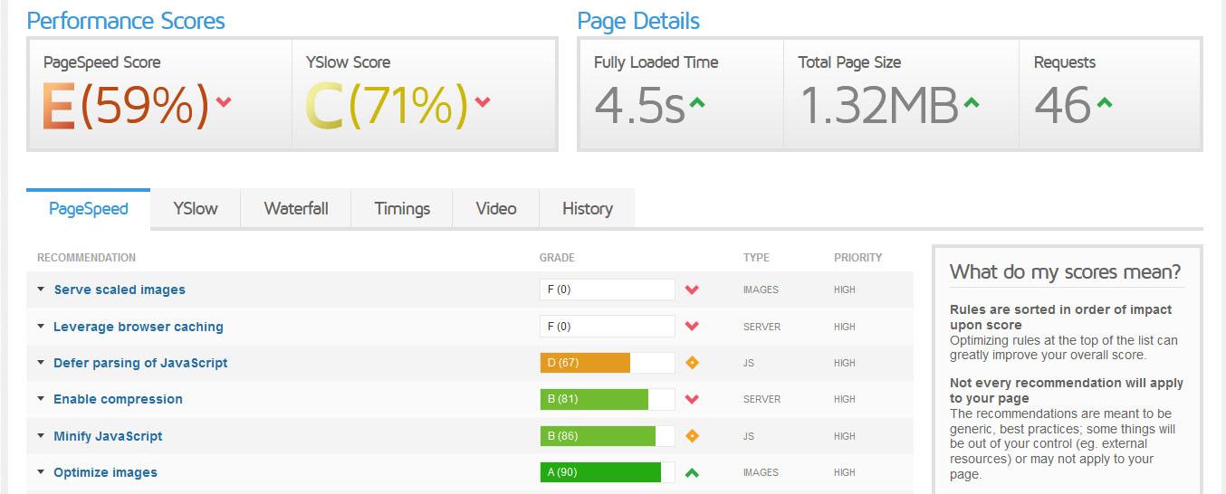 WordPress schneller machen: Wesite Ladezeit mit GTmetrix messen und analysieren